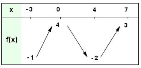 Module De 2sd Exercice Lecture D Un Tableau De Variation